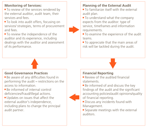 audit committee quality auditor independence and