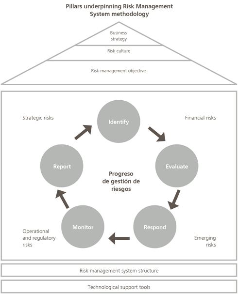 report on a risk management system Structure of the risk management system and internal control system at volkswagen the organizational design of the volkswagen group's rms/ics is based on the internationally recognized coso framework for enterprise risk management (coso: committee of sponsoring organizations of the treadway.